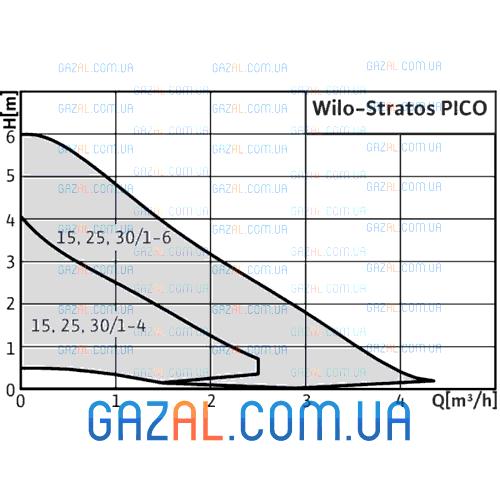 Wilo Stratos PICO 25/1-6