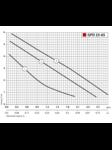 циркуляционный насос GPD 25-6S-180 + присоединительный комплект