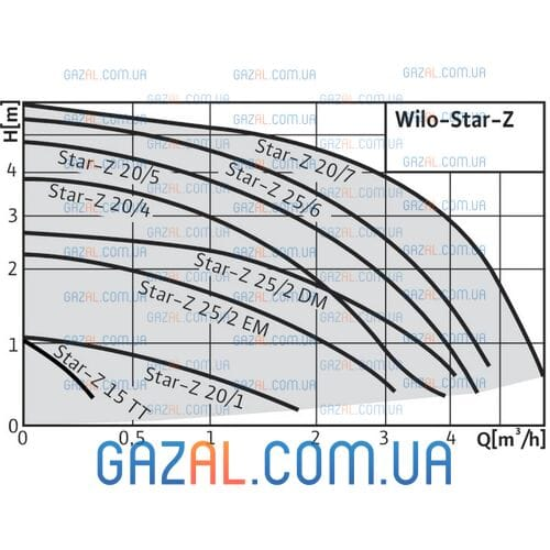 Wilo Star-Z 20/7 EM
