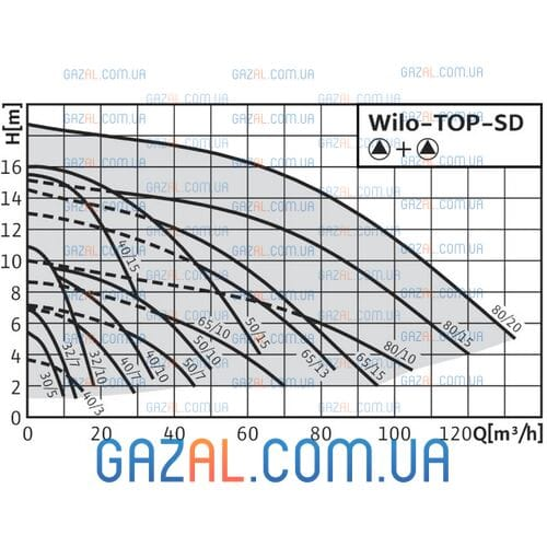 Wilo TOP-SD 65/15 DM
