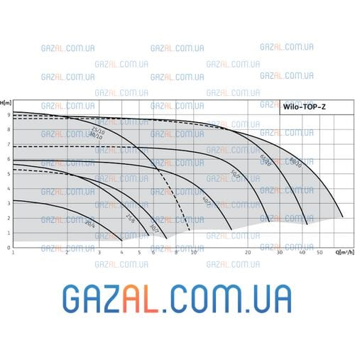 Wilo TOP-Z 40/7 DM (TOP-Z-10 GG)