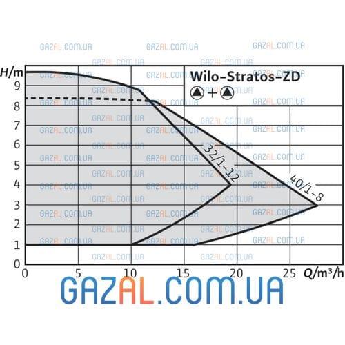 Wilo Stratos-ZD 40/1-8 GG