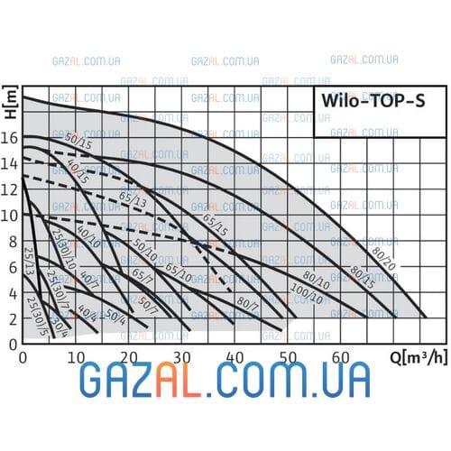 циркуляционный насос Wilo TOP-S 80/15