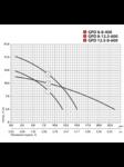 циркуляционный насос GPD 12,5-8-600 DN50 с ответными фланцами