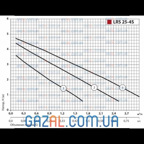 циркуляционный насос LRS 25-4S-180