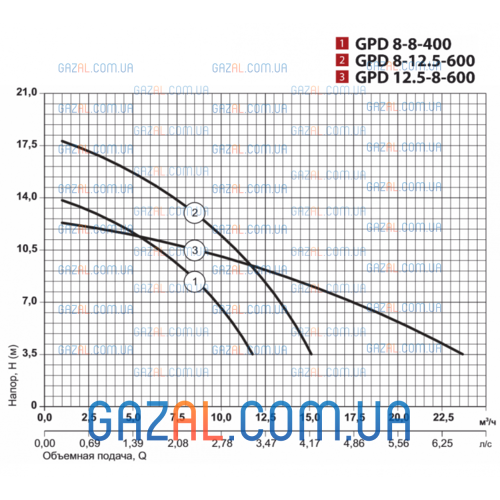 циркуляционный насос GPD 8-12,5-600 DN40 с ответными фланцами
