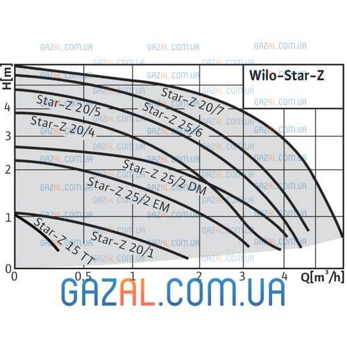 Wilo Star-Z 25/2 EM (Star-Z RG v20)