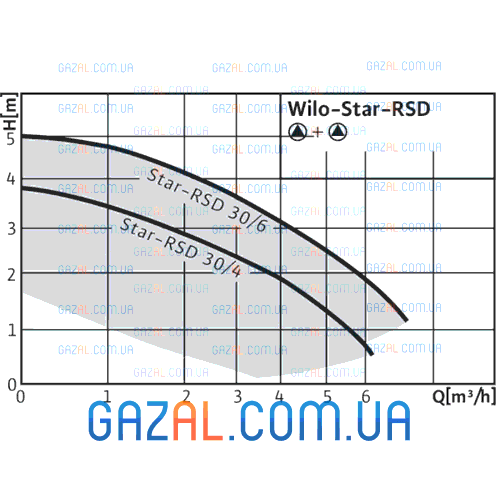 Wilo Star-RSD 30/4 (Star-RS)