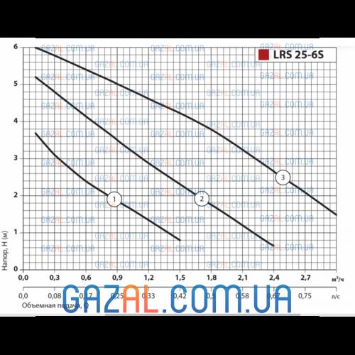 циркуляционный насос LRS 25-6S-180