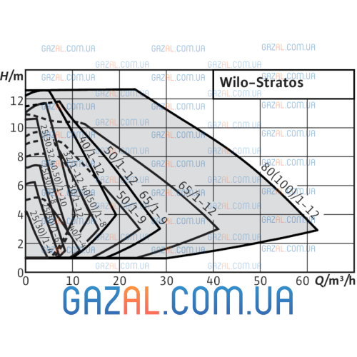 Wilo Stratos 30/1-8 (Stratos-10 (Rp))