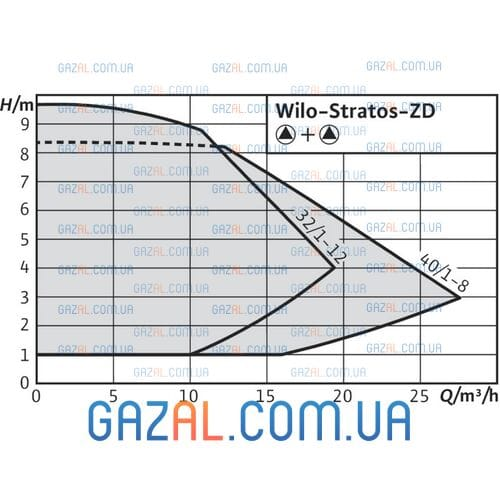 Wilo Stratos-ZD 32/1-12 GG