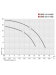 циркуляционный насос GPD 13-14-550 DN50 с ответными фланцами