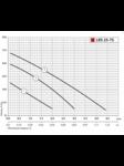циркуляционный насос LRS 25-7S-180