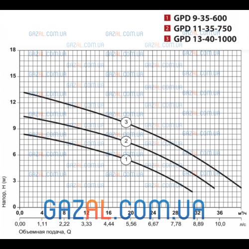 циркуляционный насос GPD 9-35-600 с ответными фланцами