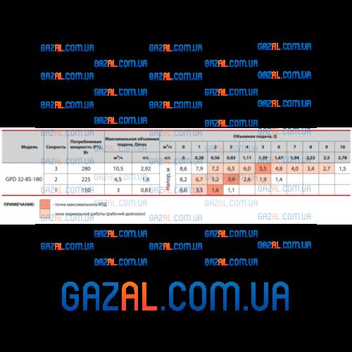 циркуляционный насос GPD 32-8S-180 + присоединительный комплект