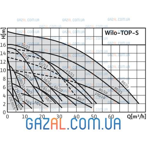 циркуляционный насос Wilo TOP-S 80/20
