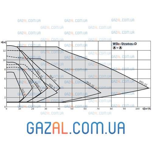 Wilo Stratos-D 80/1-12 (Stratos-10)