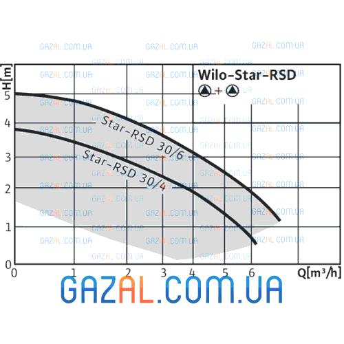 Wilo Star-RSD 30/6 (Star-RS)