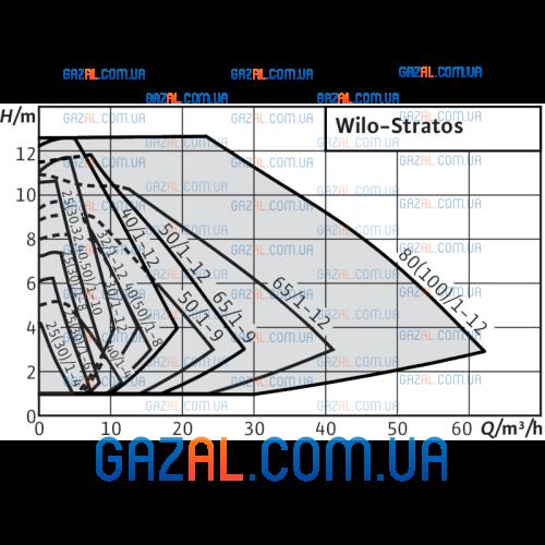 Wilo Stratos 80/1-12 (Stratos-10)