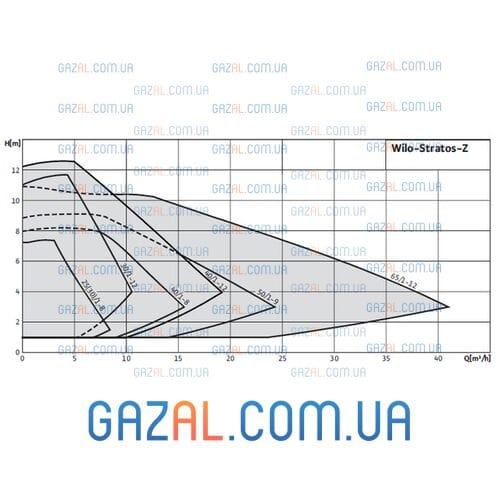 Wilo Stratos-Z 25/1-8 (Stratos-Z-10 (Rp))